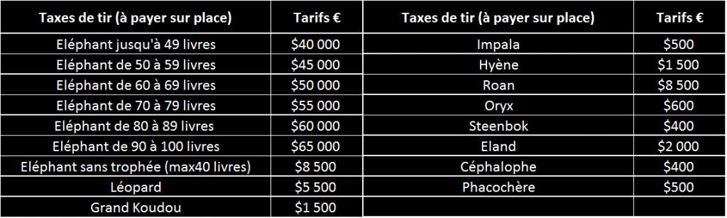 Taxes de tir Namibie Caprivi